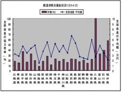 会務トピックス 2013年4月17日付/都道府県別募金状況1(H25.4.12現在)