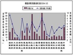 会務トピックス 2013年4月17日付/都道府県別募金状況2(H25.4.12現在)