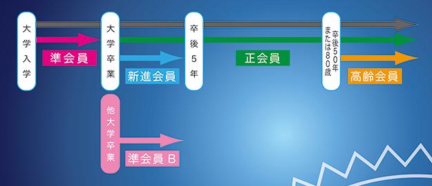 東京歯科大学同窓会 会員区分