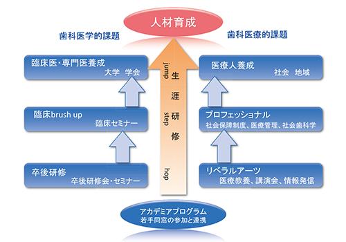 東京歯科大学同窓会 アカデミア構想