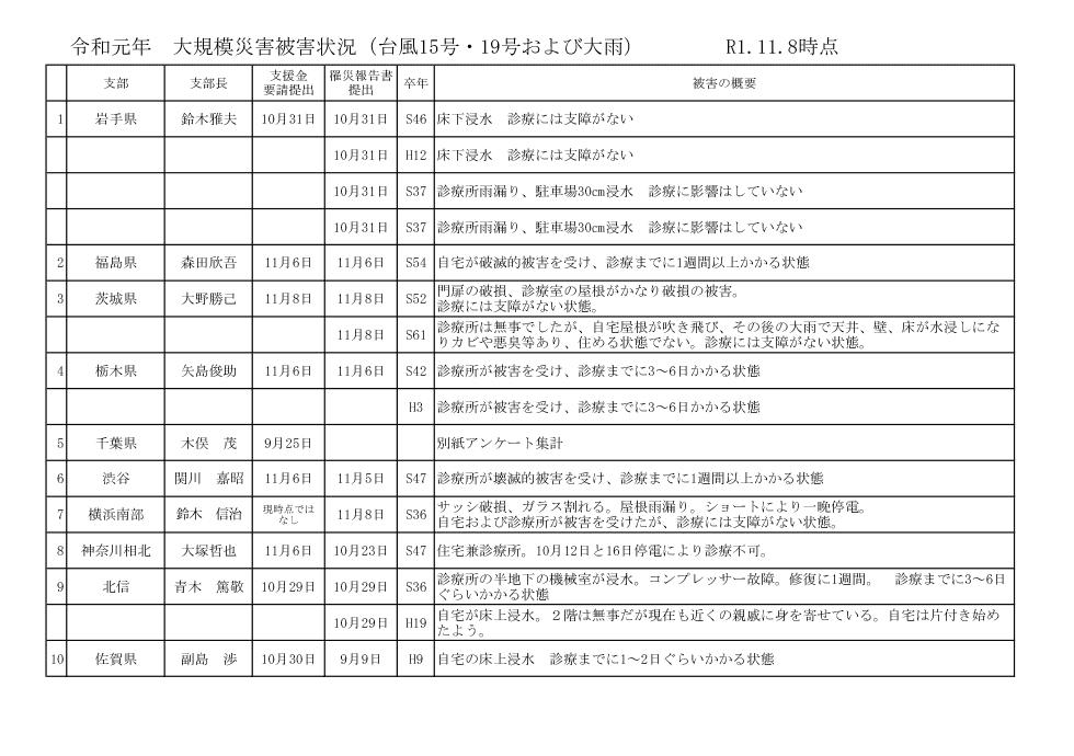 令和元年 大規模災害被害状況(台風15号・19号および大雨) R1.11.8時点
