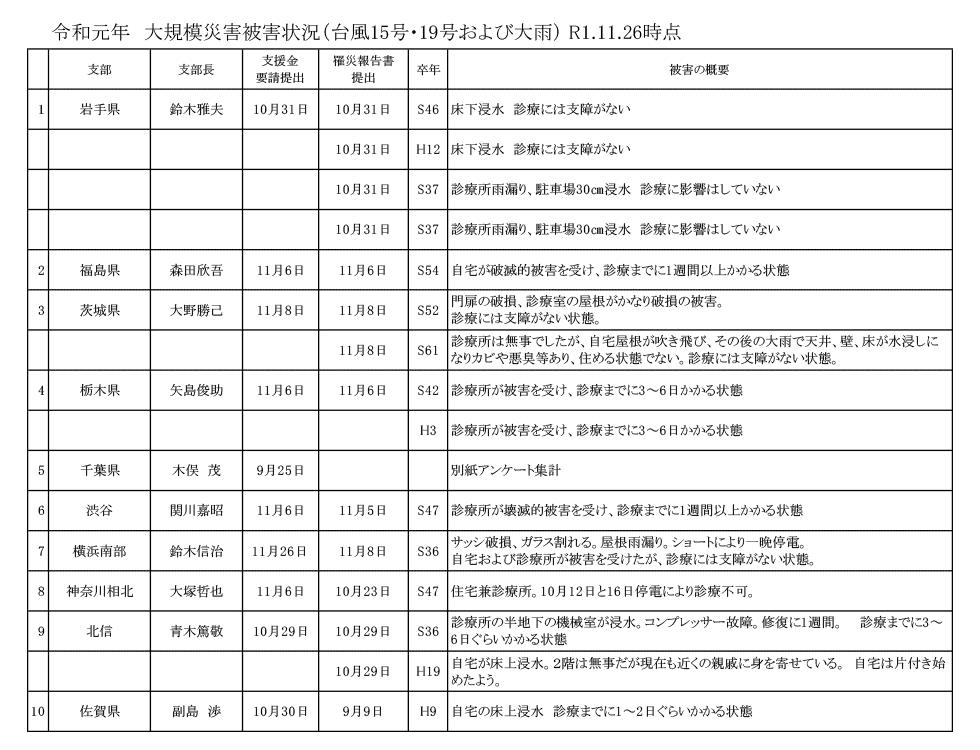 令和元年 大規模災害被害状況(台風15号・19号および大雨) R1.11.26時点