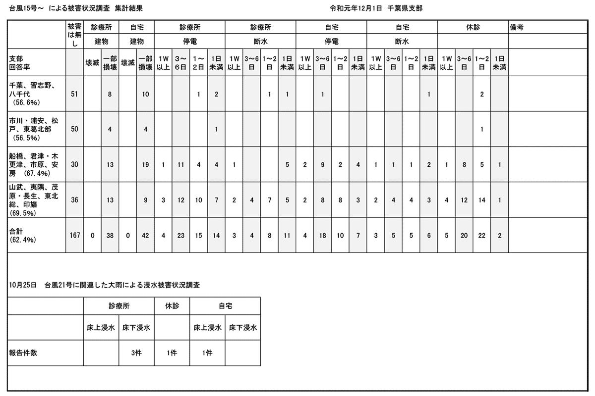 千葉県支部の会員罹災状況(R1.12.1付)