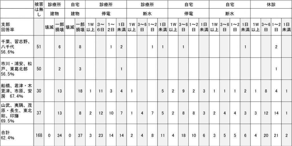 千葉県支部の会員罹災状況(台風15号の被災のみの初期報告)